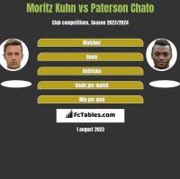 Moritz Kuhn vs Paterson Chato h2h player stats