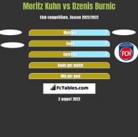 Moritz Kuhn vs Dzenis Burnic h2h player stats