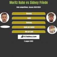 Moritz Kuhn vs Sidney Friede h2h player stats