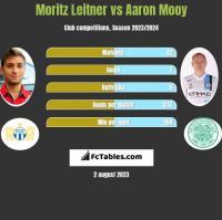 Moritz Leitner vs Aaron Mooy h2h player stats