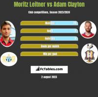 Moritz Leitner vs Adam Clayton h2h player stats