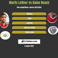 Moritz Leitner vs Adam Reach h2h player stats