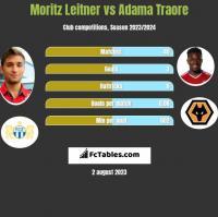 Moritz Leitner vs Adama Traore h2h player stats