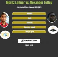Moritz Leitner vs Alexander Tettey h2h player stats