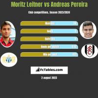 Moritz Leitner vs Andreas Pereira h2h player stats