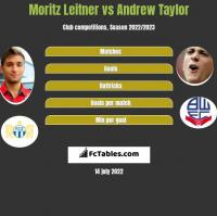 Moritz Leitner vs Andrew Taylor h2h player stats