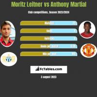 Moritz Leitner vs Anthony Martial h2h player stats