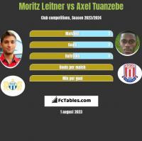 Moritz Leitner vs Axel Tuanzebe h2h player stats