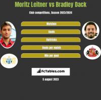 Moritz Leitner vs Bradley Dack h2h player stats