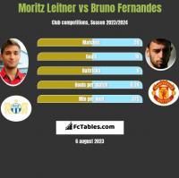 Moritz Leitner vs Bruno Fernandes h2h player stats