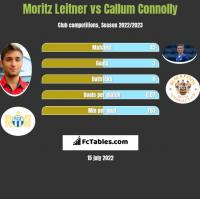 Moritz Leitner vs Callum Connolly h2h player stats