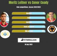 Moritz Leitner vs Conor Coady h2h player stats