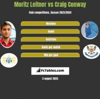 Moritz Leitner vs Craig Conway h2h player stats
