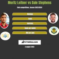 Moritz Leitner vs Dale Stephens h2h player stats