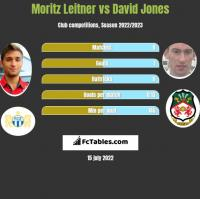 Moritz Leitner vs David Jones h2h player stats