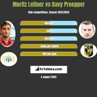 Moritz Leitner vs Davy Proepper h2h player stats