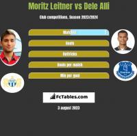 Moritz Leitner vs Dele Alli h2h player stats