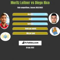 Moritz Leitner vs Diego Rico h2h player stats