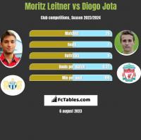 Moritz Leitner vs Diogo Jota h2h player stats