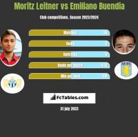 Moritz Leitner vs Emiliano Buendia h2h player stats