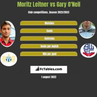 Moritz Leitner vs Gary O'Neil h2h player stats