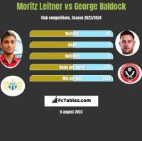 Moritz Leitner vs George Baldock h2h player stats