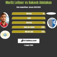 Moritz Leitner vs Hakeeb Adelakun h2h player stats
