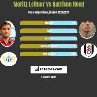 Moritz Leitner vs Harrison Reed h2h player stats