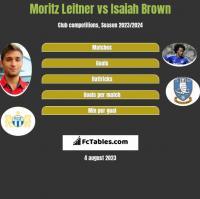 Moritz Leitner vs Isaiah Brown h2h player stats