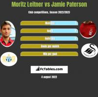Moritz Leitner vs Jamie Paterson h2h player stats