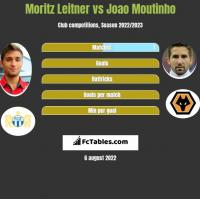 Moritz Leitner vs Joao Moutinho h2h player stats