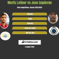 Moritz Leitner vs Jose Izquierdo h2h player stats