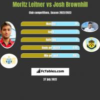 Moritz Leitner vs Josh Brownhill h2h player stats