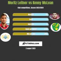 Moritz Leitner vs Kenny McLean h2h player stats