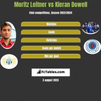 Moritz Leitner vs Kieran Dowell h2h player stats