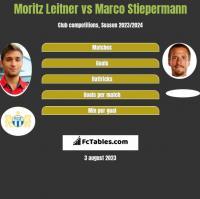 Moritz Leitner vs Marco Stiepermann h2h player stats