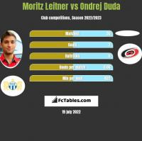 Moritz Leitner vs Ondrej Duda h2h player stats