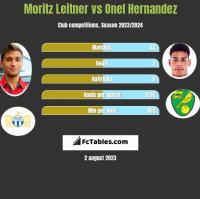 Moritz Leitner vs Onel Hernandez h2h player stats