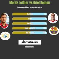 Moritz Leitner vs Oriol Romeu h2h player stats