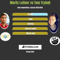 Moritz Leitner vs Tom Trybull h2h player stats