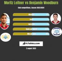 Moritz Leitner vs Benjamin Woodburn h2h player stats