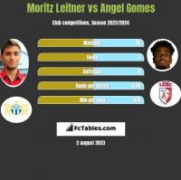 Moritz Leitner vs Angel Gomes h2h player stats