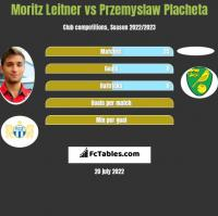 Moritz Leitner vs Przemyslaw Placheta h2h player stats