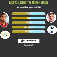 Moritz Leitner vs Oliver Skipp h2h player stats
