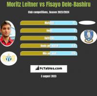 Moritz Leitner vs Fisayo Dele-Bashiru h2h player stats