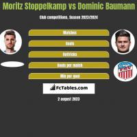 Moritz Stoppelkamp vs Dominic Baumann h2h player stats