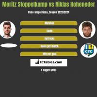 Moritz Stoppelkamp vs Niklas Hoheneder h2h player stats