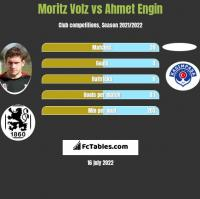 Moritz Volz vs Ahmet Engin h2h player stats