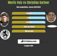 Moritz Volz vs Christian Gartner h2h player stats