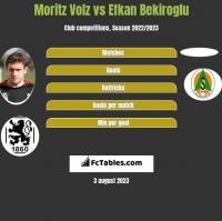 Moritz Volz vs Efkan Bekiroglu h2h player stats